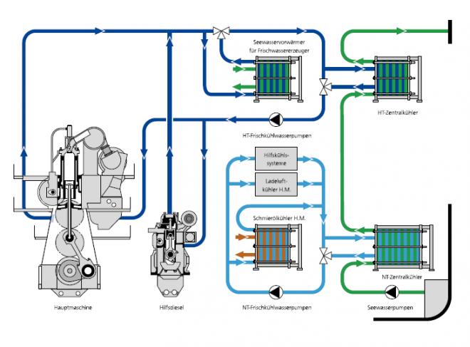 Zentralkühlsystem_getrennte_Niedertemperatur